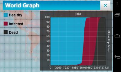 Plague Graph